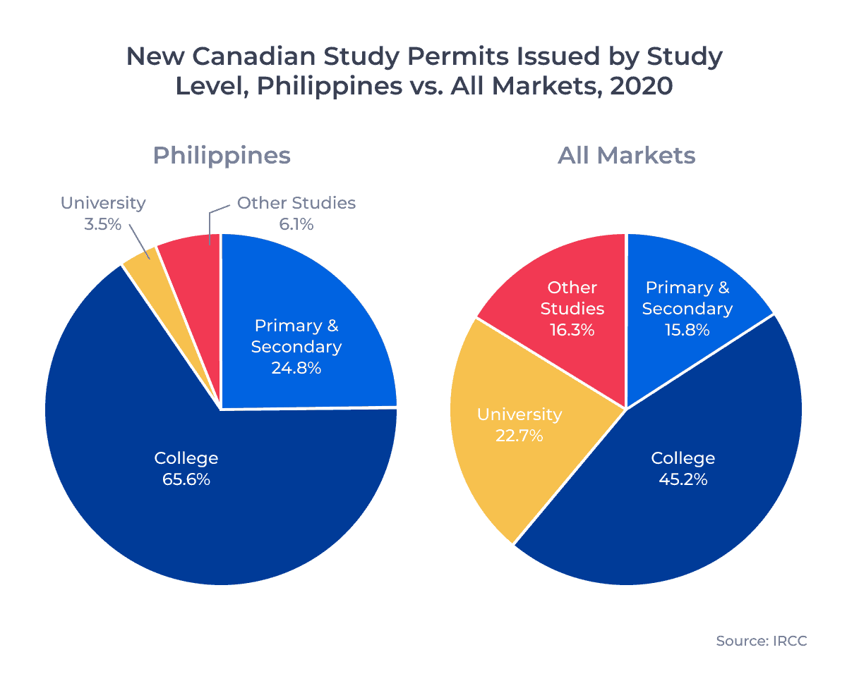 New Canadian Study Permits Issued by Study Level, Philippines vs. All Markets