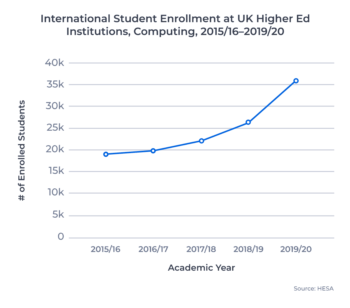 International Student Enrollments at UK Higher Ed institutions, Computing, 2015/16–2019/20