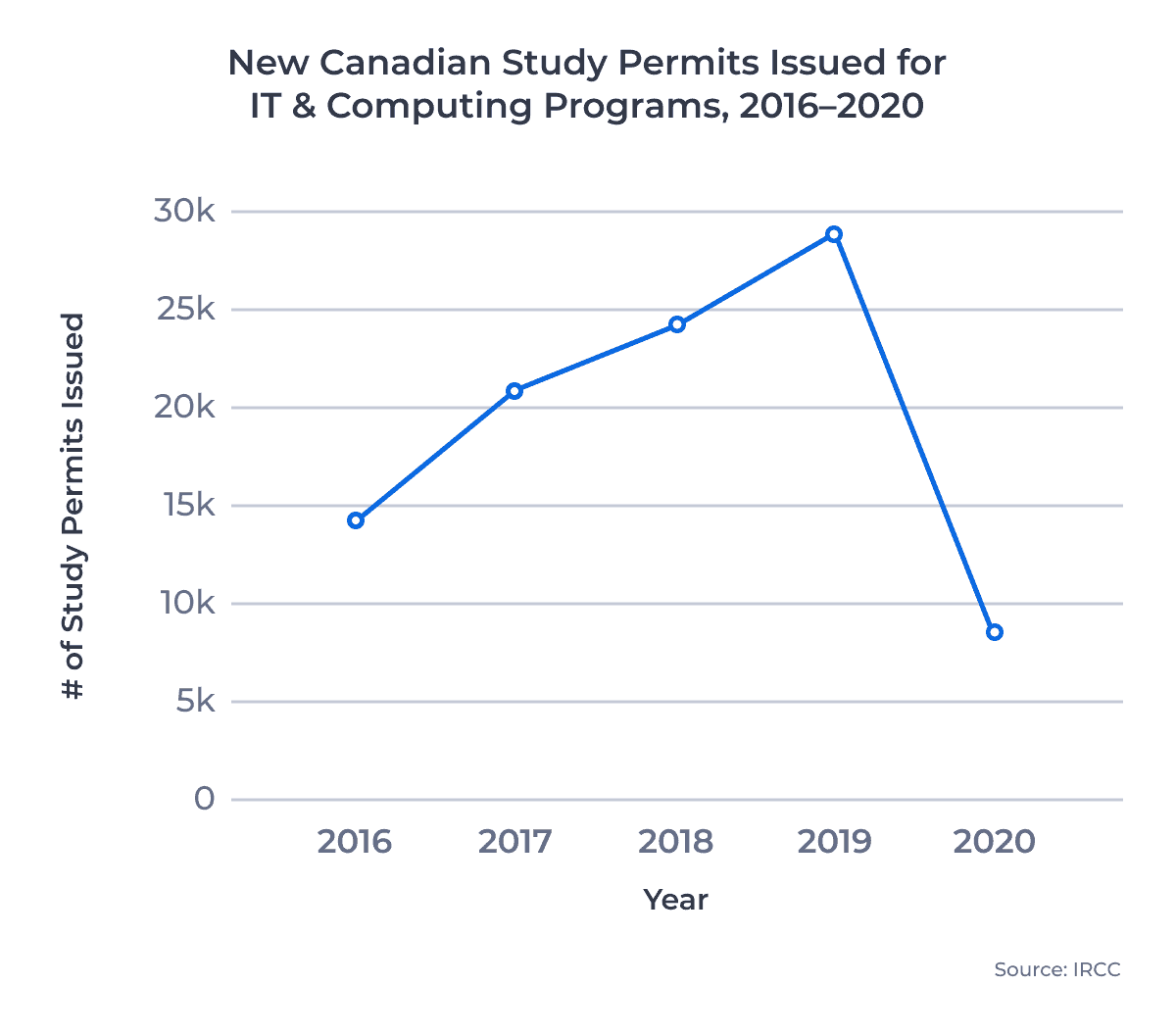 New Canadian Study Permits Issued for IT & Computing Programs, 2016–2020