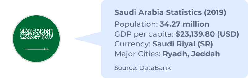 Saudi Arabia Statistics callout including Population, GDP, currency, and major cities