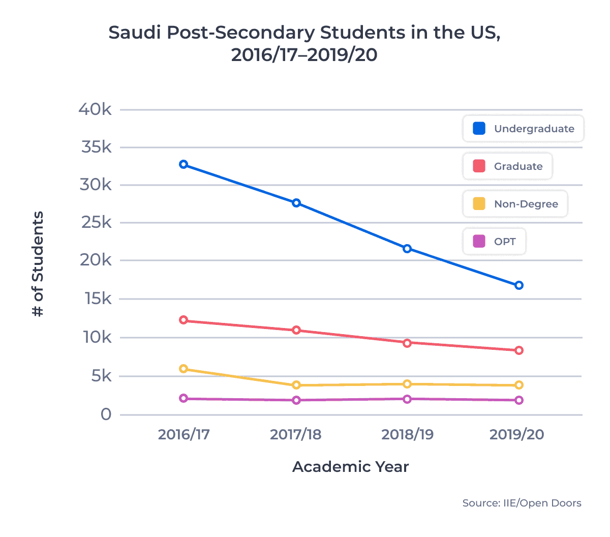 Saudi Post-Secondary Students in the US, 2016/17–2019/20