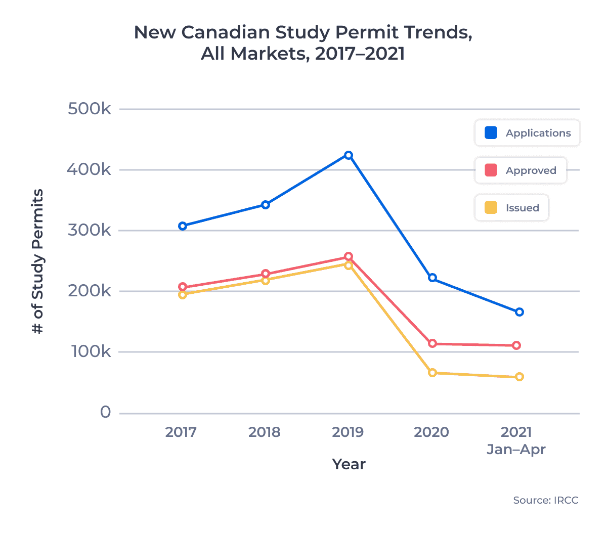 New Canadian Study Permit Trends, All Markets, 2017–2021