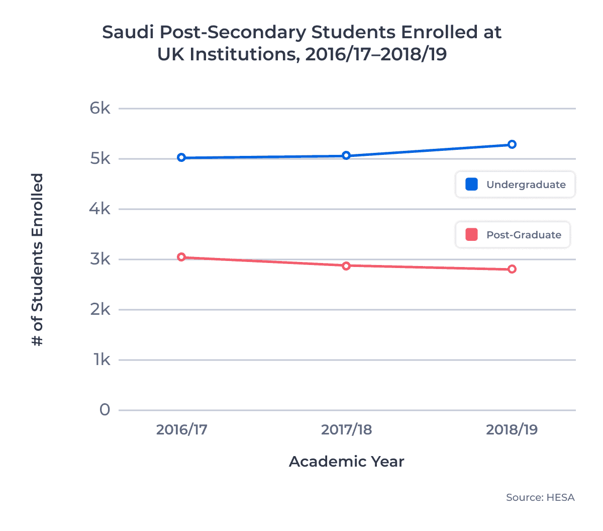 Saudi Post-Secondary Students Enrolled at UK Institutions, 2016/17–2018/19