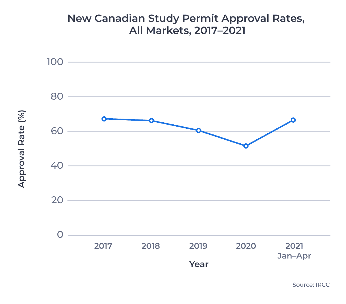 New Canadian Study Permit Approval Rates, All Markets, 2017–2021