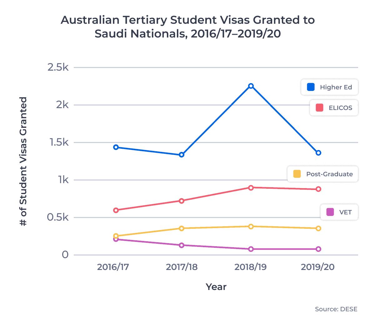 Australian Tertiary Student Visas Granted to Saudi Nationals, 2016/17-2019/20