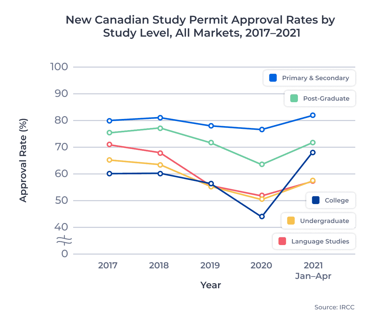 New Canadian Study Permit Approval Rates by Study Level, All Markets, 2017–2021