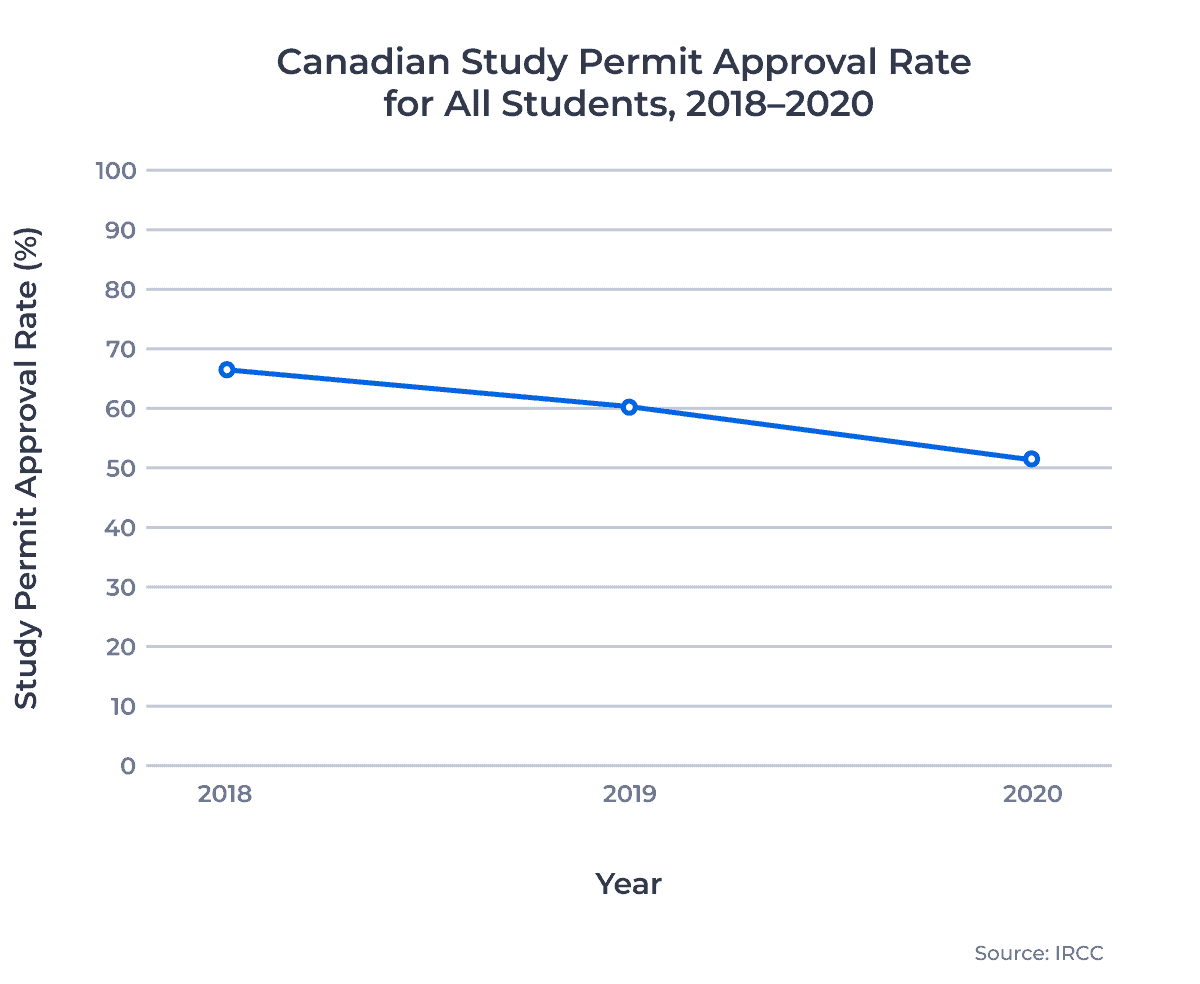 Canadian Study Permit Approval Rate for All Students, 2018–2020
