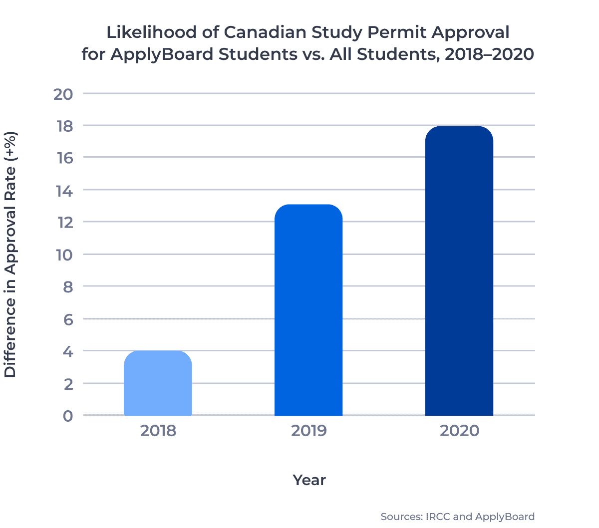 Likelihood of Canadian Study Permit Approval for ApplyBoard Students vs. All Students, 2018–2020