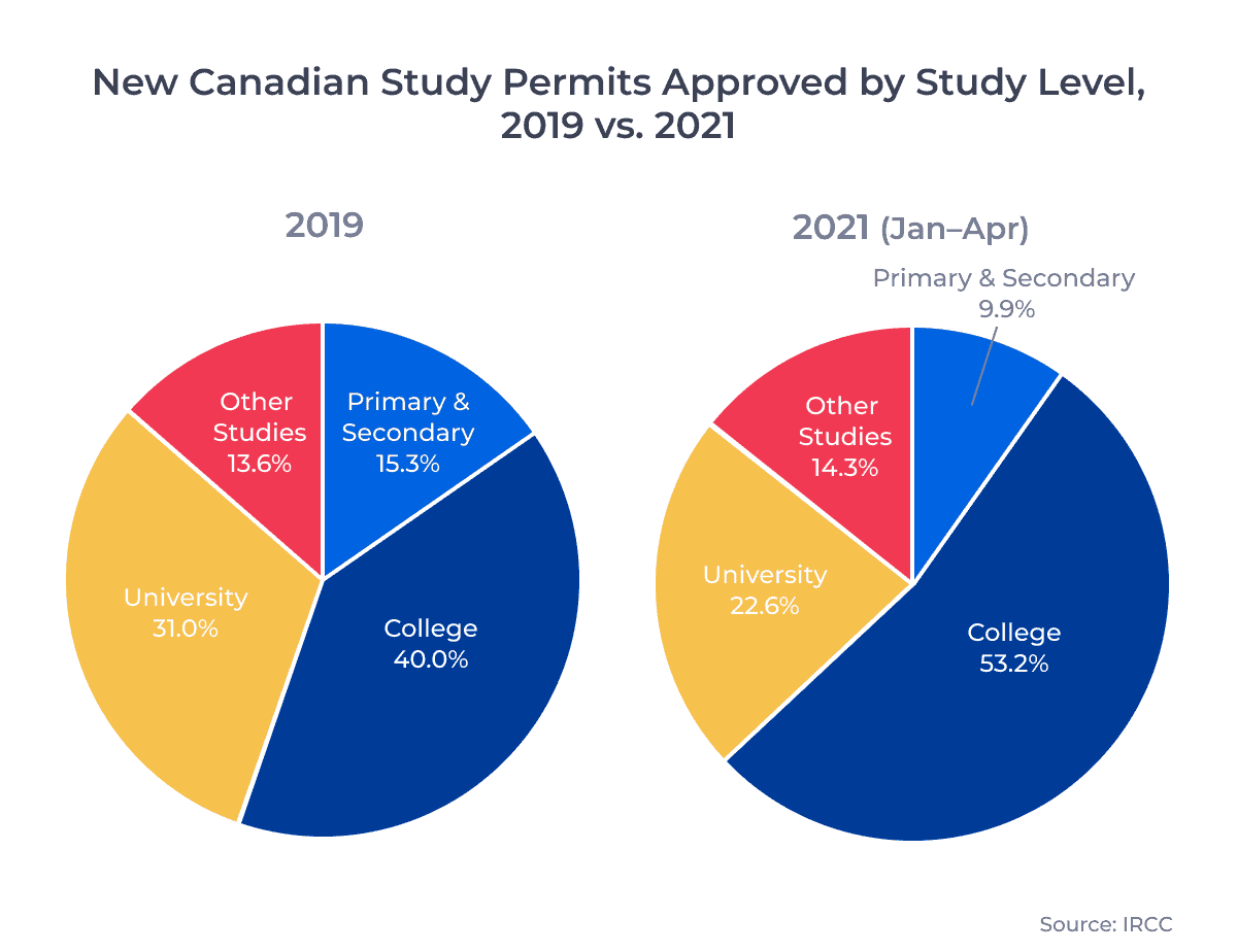 New Canadian Study Permits Approved by Study Level, 2019 vs. 2021 (Jan–Apr)