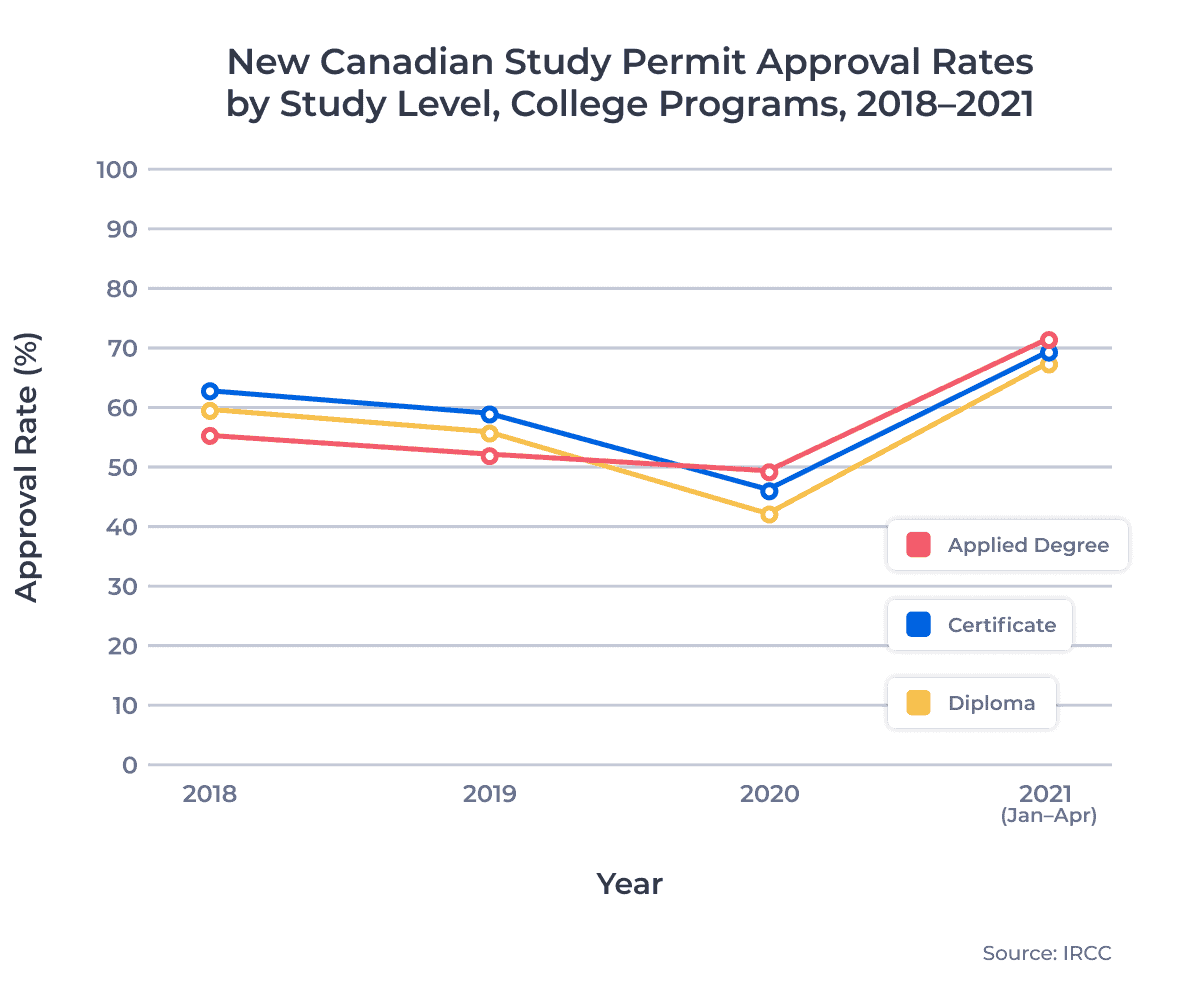 New Canadian Study Permit Approval Rates by Study Level, College Programs, 2018–2021