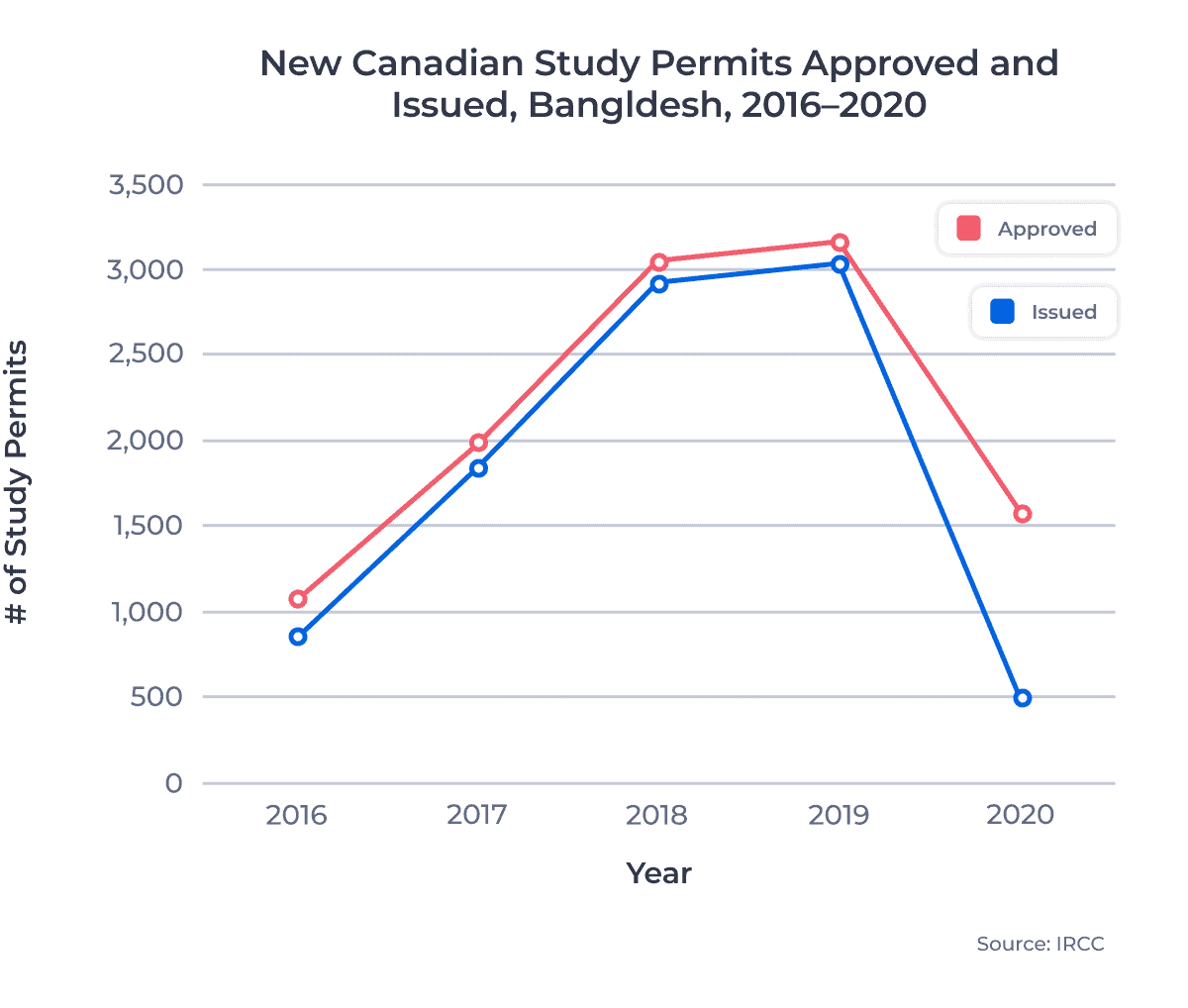 New Canadian Study Permits Approved and Issued, Bangladesh, 2016–2020