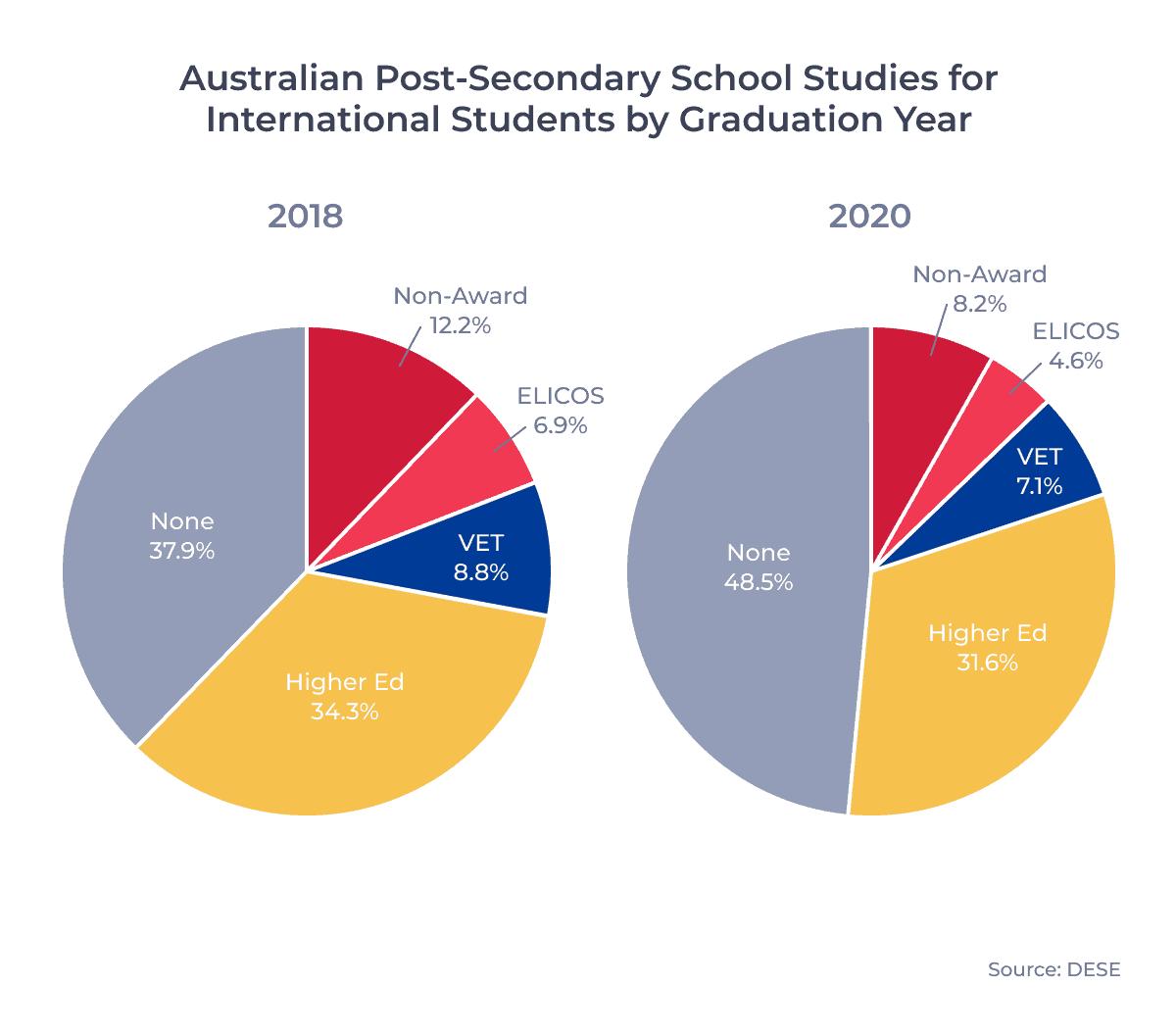 Australian Post-Secondary School Studies for International Students by Graduation Year
