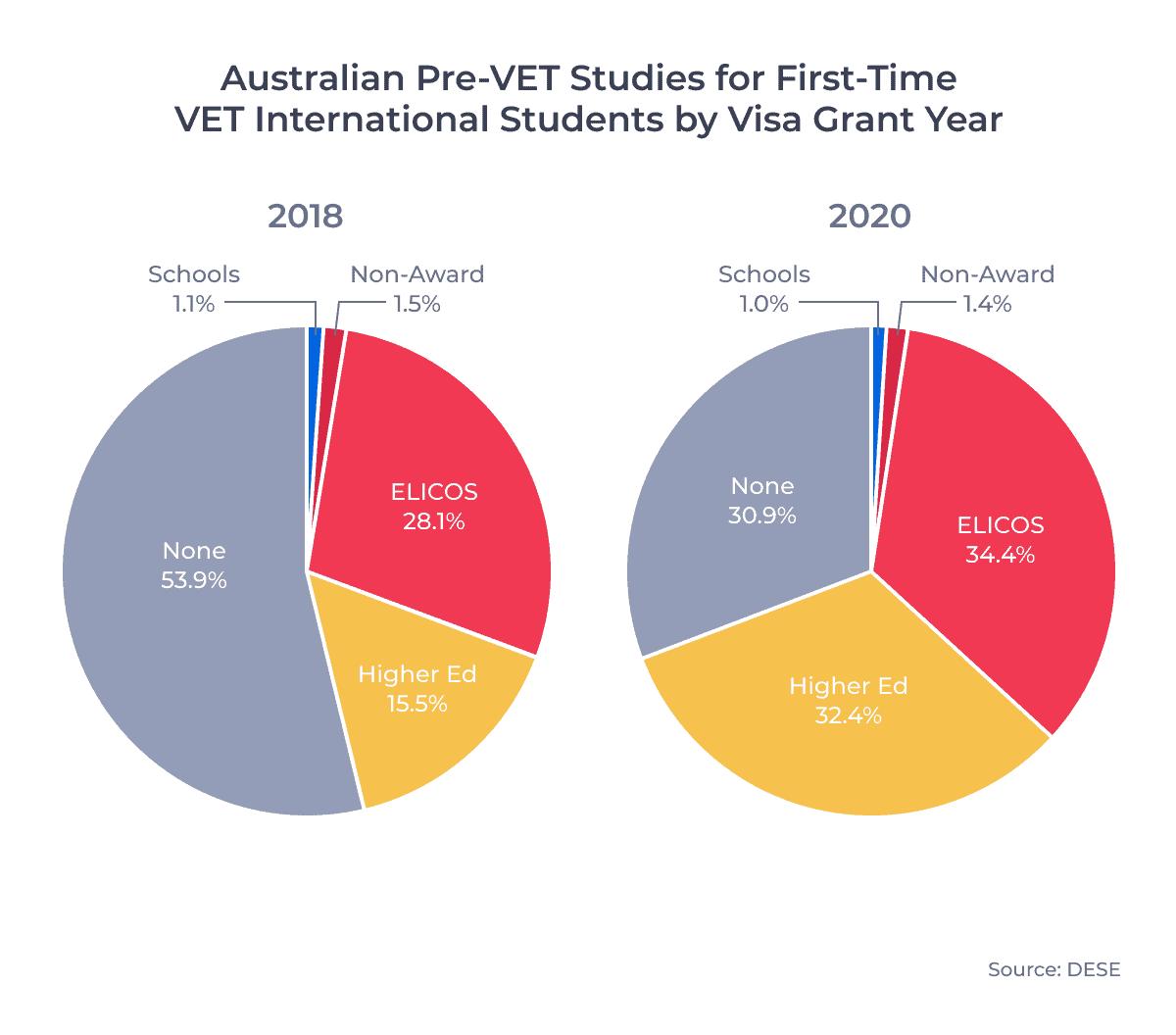 Australian Pre-VET Studies for First-Time VET International Students by Visa Grant Year