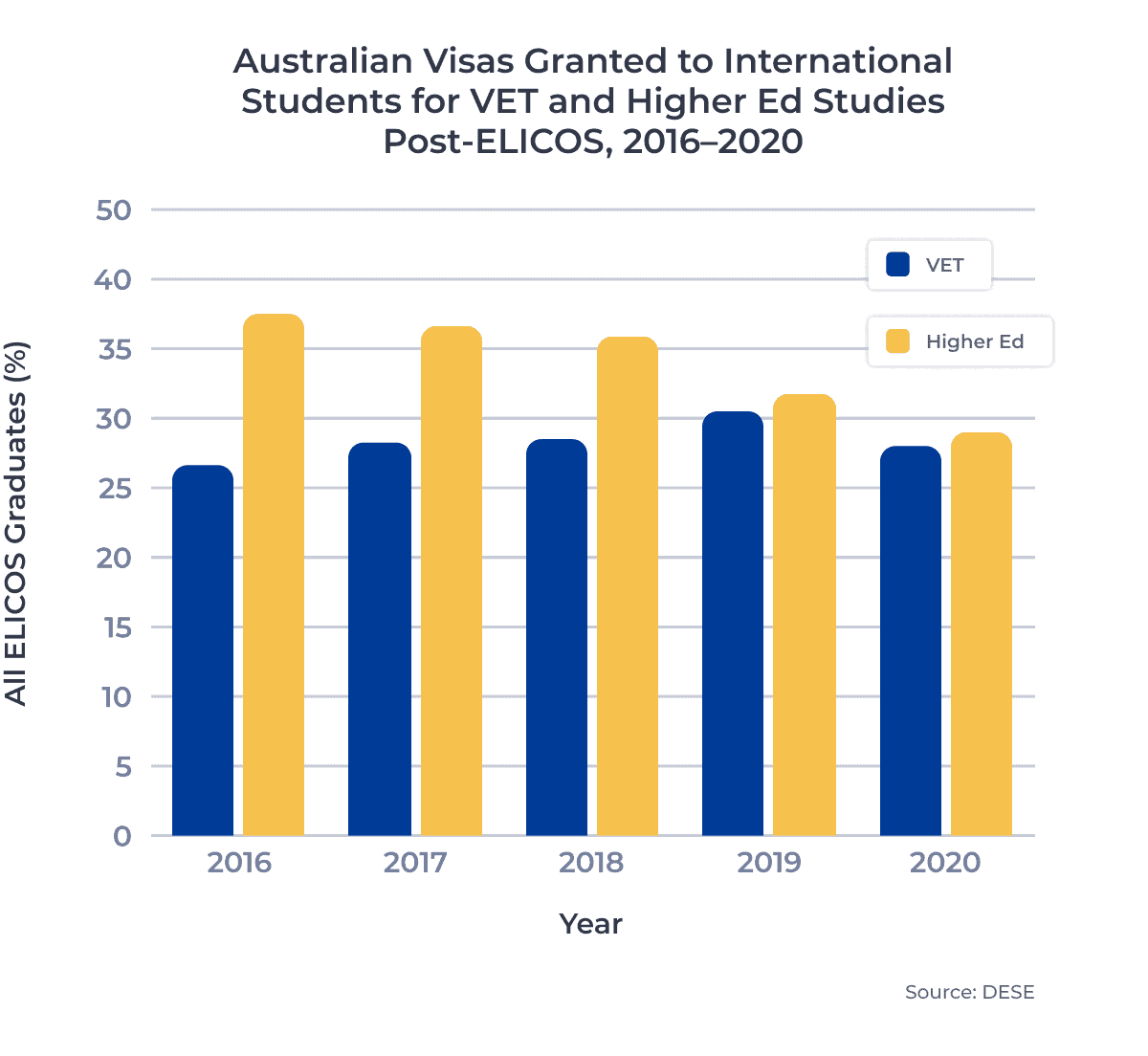 Australian Visas Granted to International Students for ET and Higher Ed Studies Post-ELICOS, 2016–2020