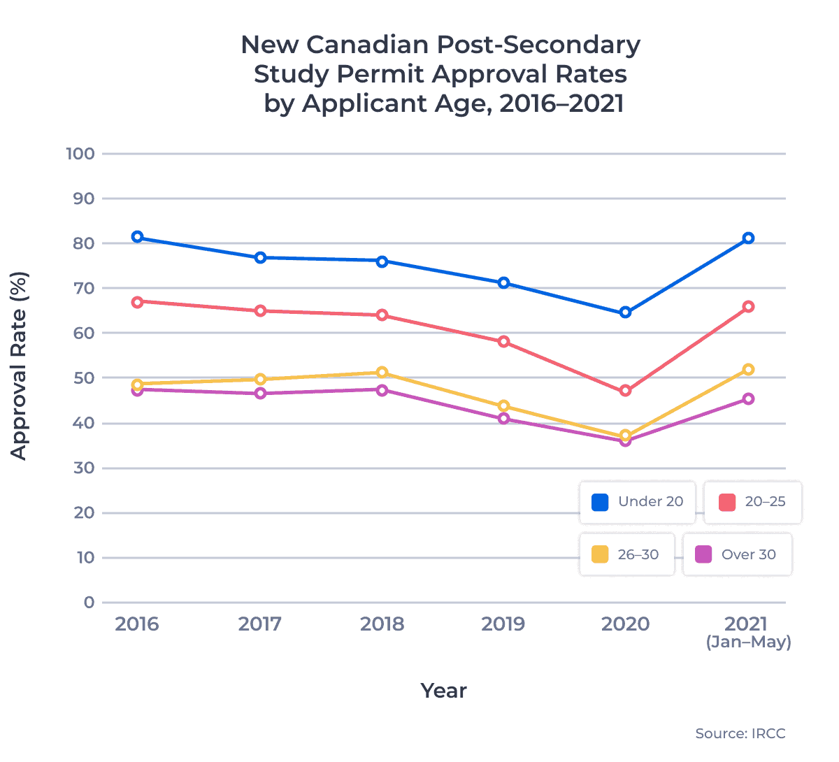 New Canadian Post-Secondary Study Permit Approval Rates by Applicant Age 2017–2021