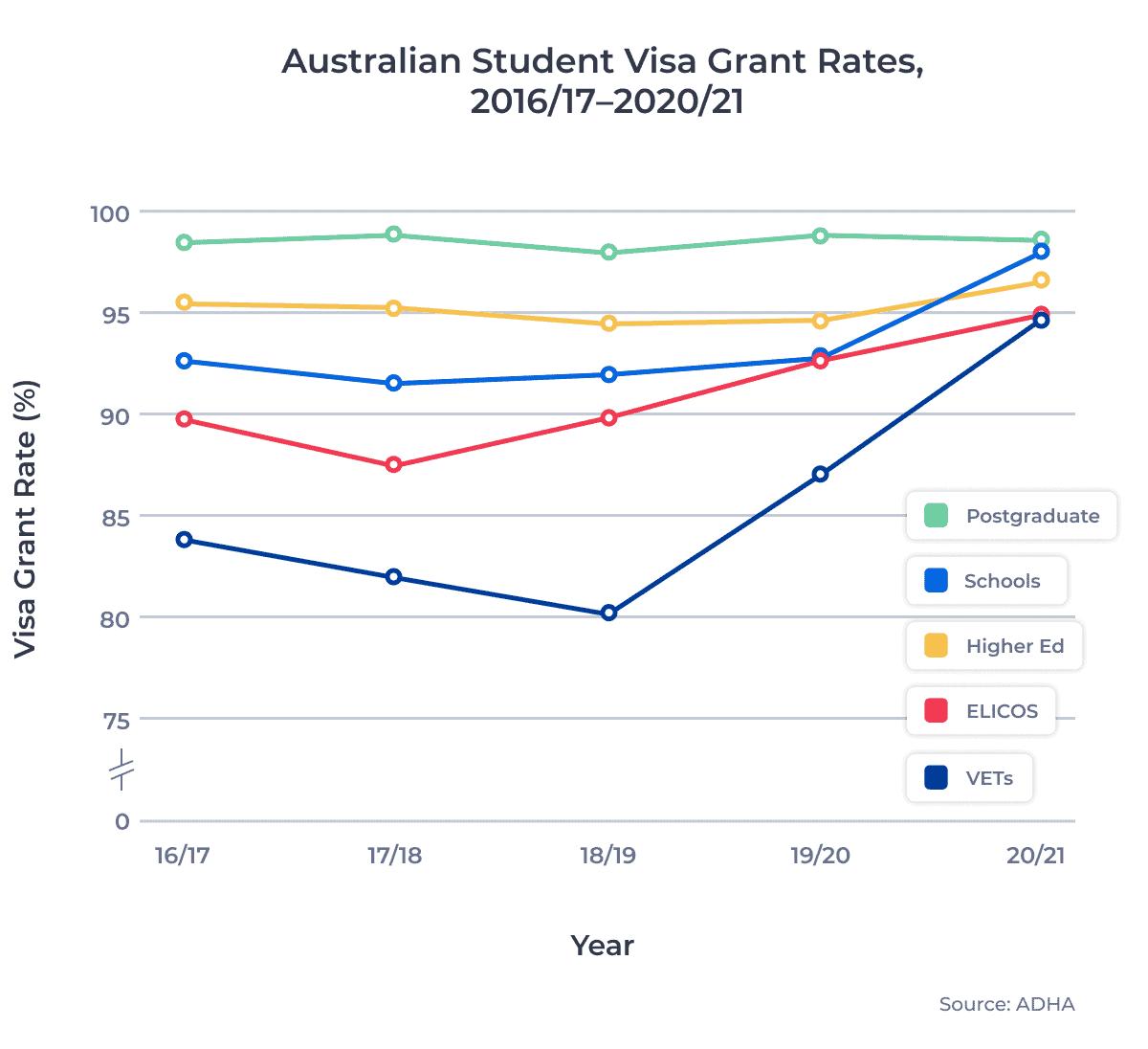 Australian Student Visa Grant Rates, 2016/17–2020/21