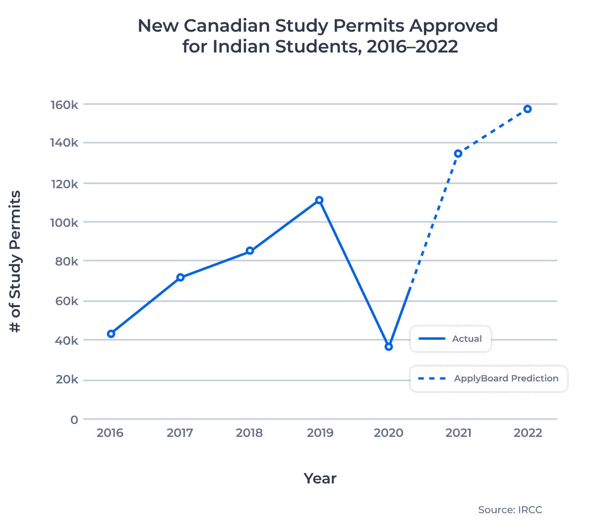 Line chart showing the number of new Canadian study permit approvals for Indian students from 2016 to 2020, and projecting into 2021 and 2022.