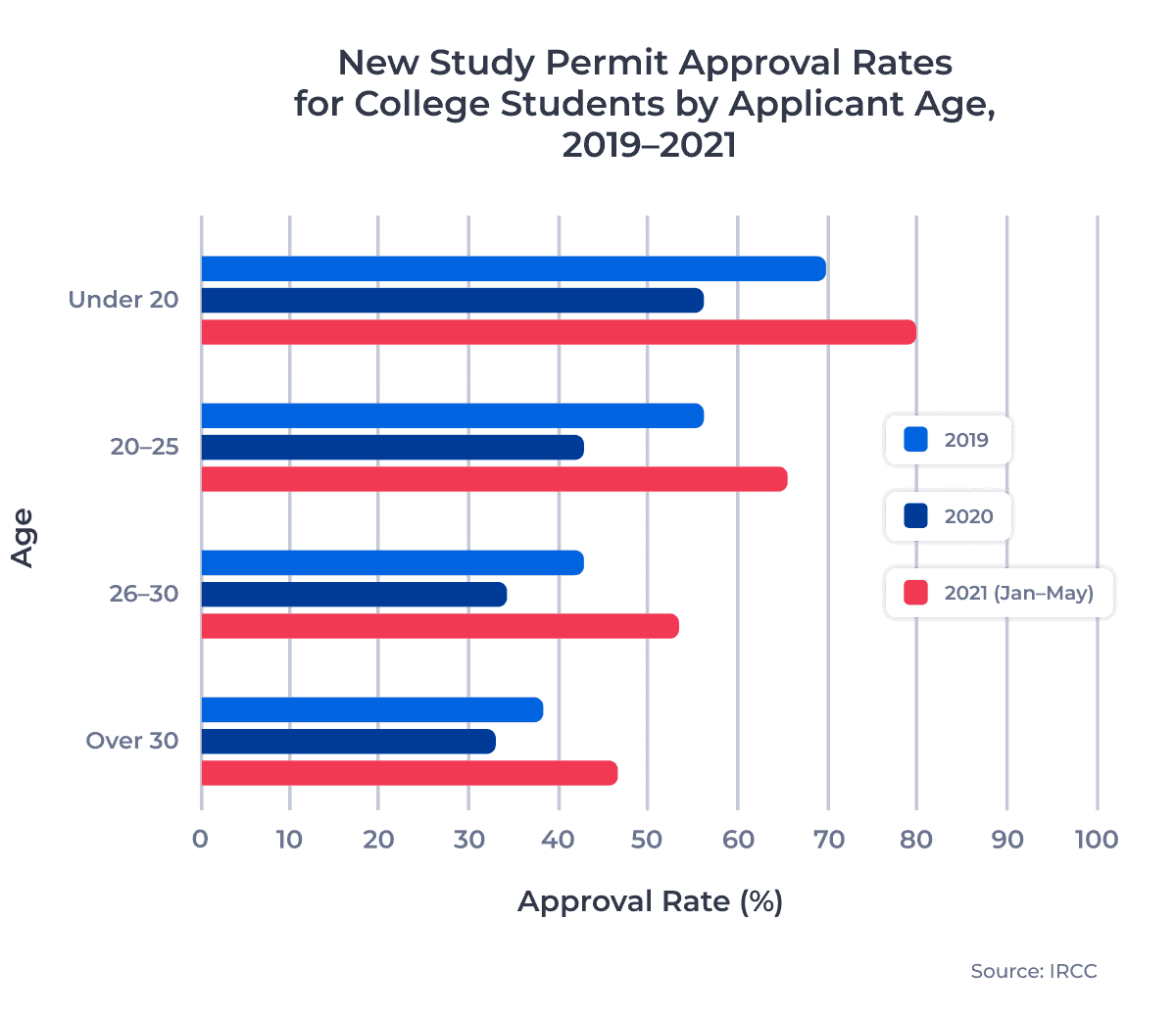 New Study Permit Approval Rates for College Students by Applicant Age, 2019–2021