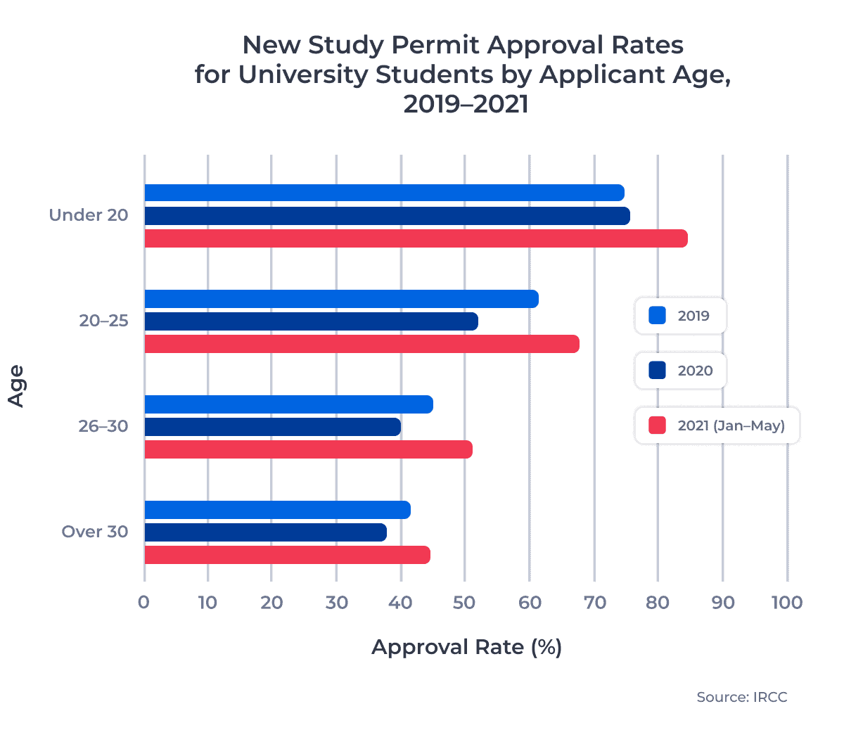 New Study Permit Approval Rates for University Students by Applicant Age, 2019–2021