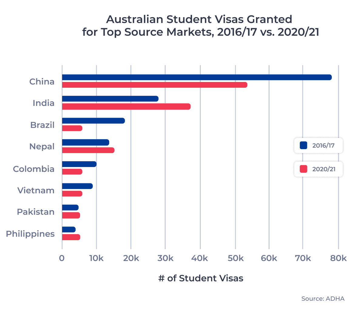 Australian Student Visas Granted for Top Source Markets, 2016/17 vs. 2020/21
