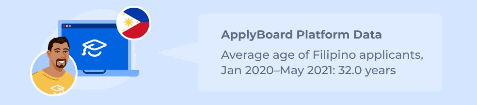 ApplyBoard Platform Data – Average age of Filipino applicants, Jan 2020–May 2021: 32.0 years