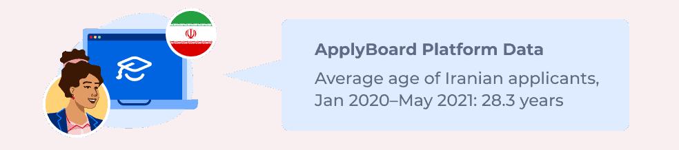 ApplyBoard Platform Data – Average age of Iranian applicants, Jan 2020–May 2021: 28.3 years