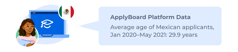 ApplyBoard Platform Data – Average age of Mexican applicants, Jan 2020–May 2021: 29.9 years