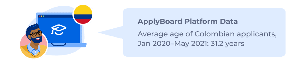 ApplyBoard Platform Data – Average age of Colombian applicants, Jan 2020–May 2021: 31.2 years