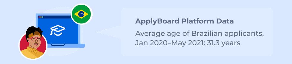 ApplyBoard Platform Data – Average age of Brazilian applicants, Jan 2020–May 2021: 31.3 years