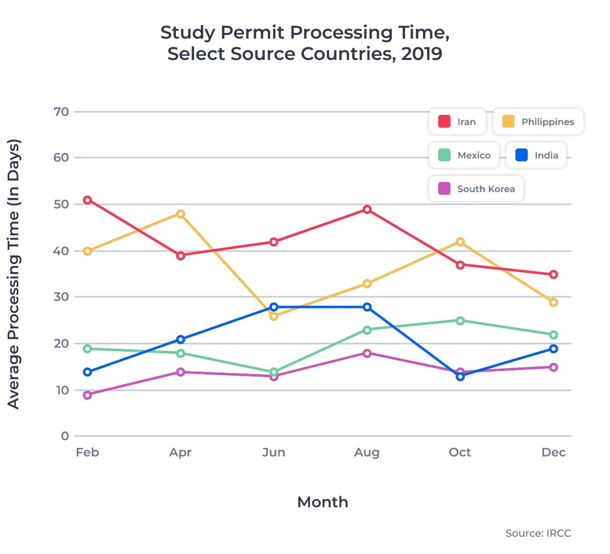 Study Permit Processing Time, Select Source Countries, 2019