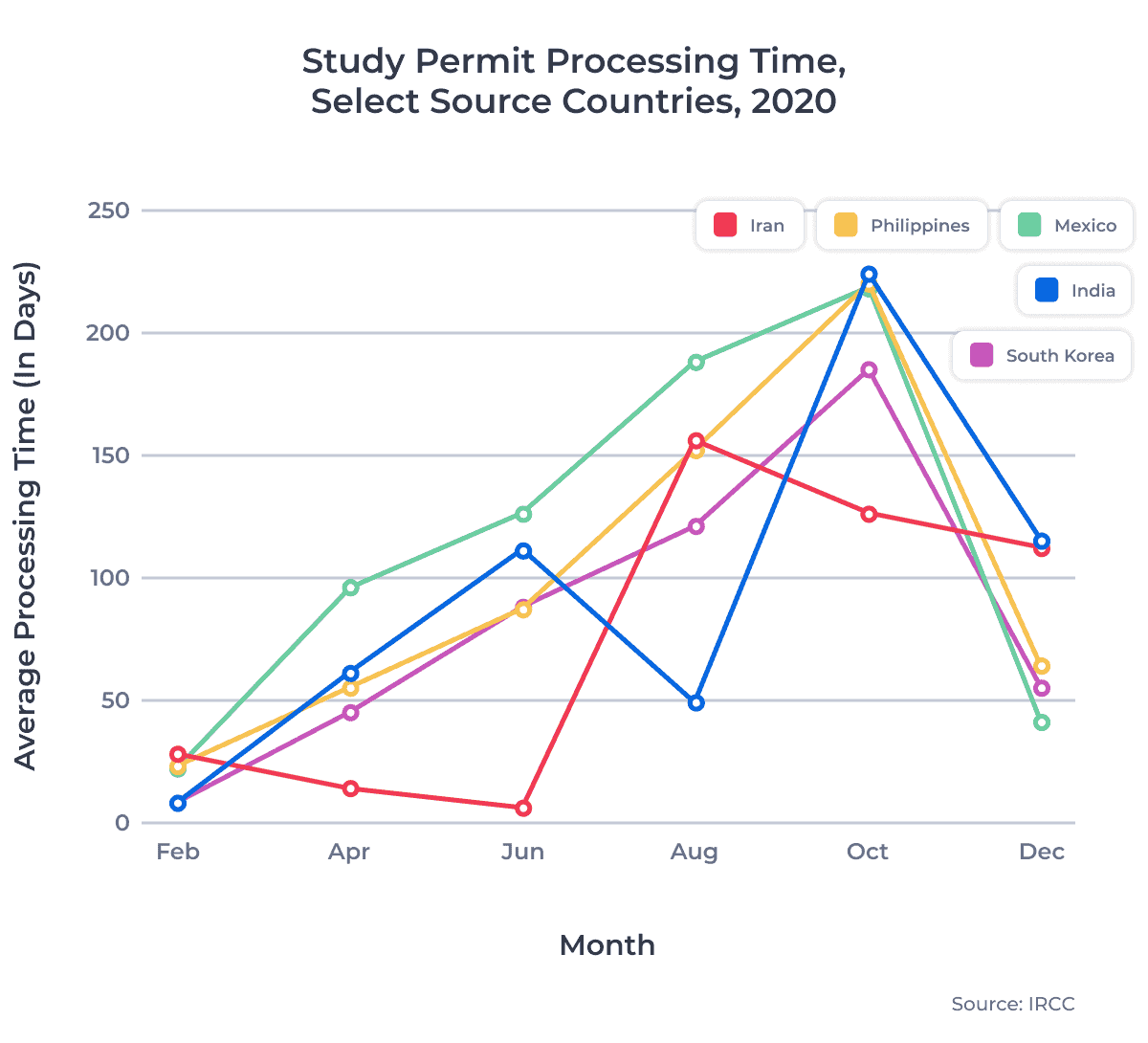 Study Permit Processing Time, Select Source Countries, 2020