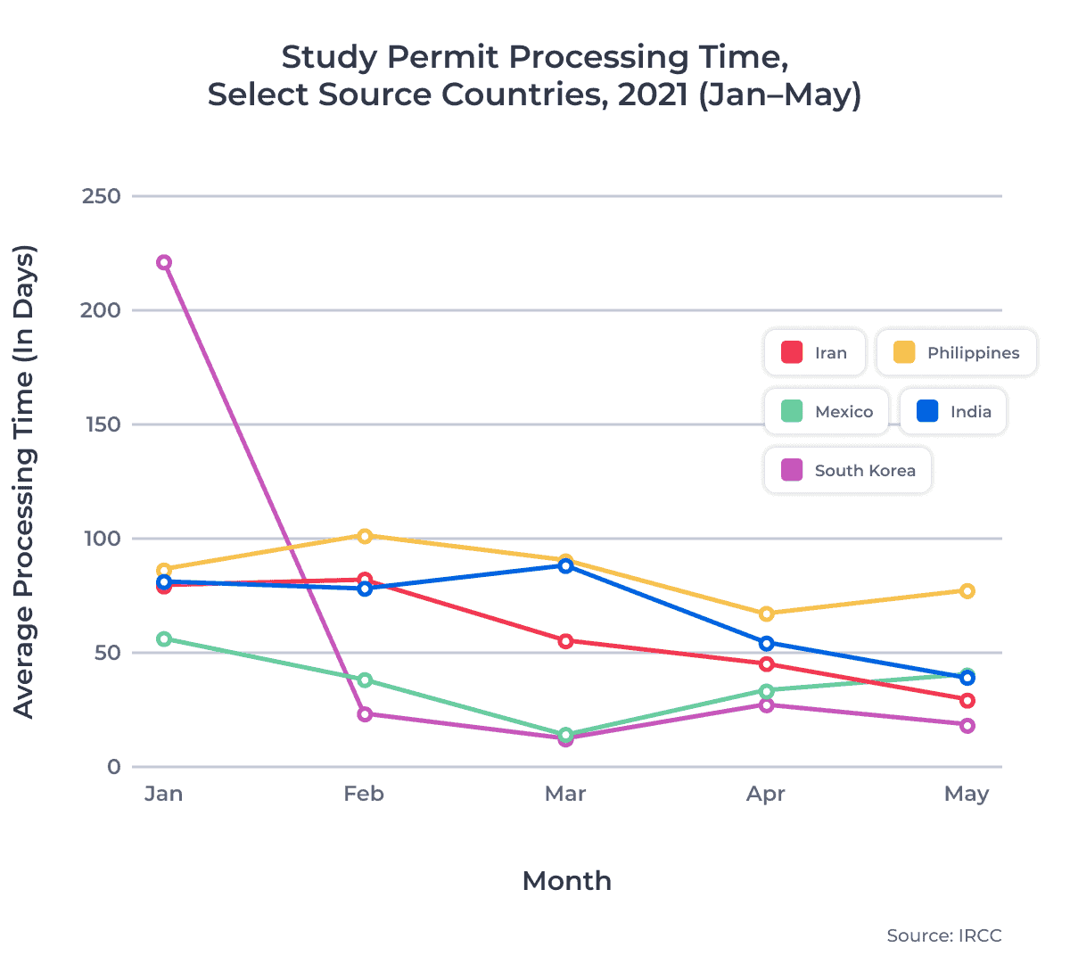 Study Permit Processing Time, Select Source Countries, 2021 (Jan–May)